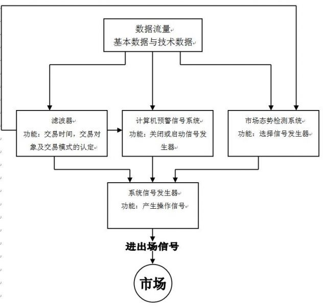 交易系统流程